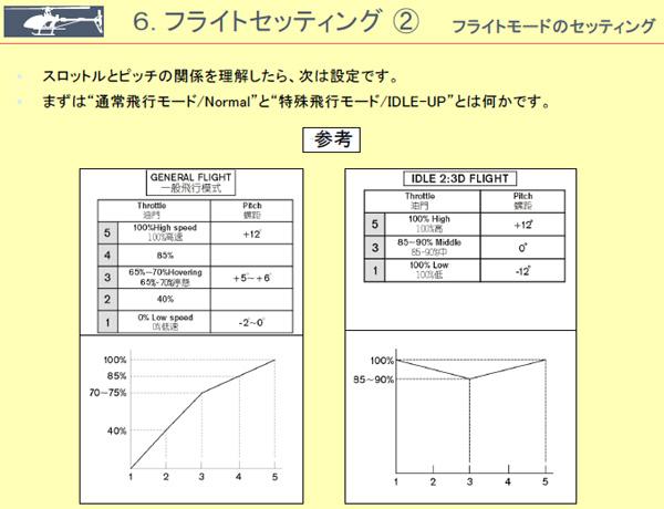 6. フライトセッティング�A   フライトモードのセッティング